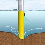 Nortek Scour Monitor – Acoustic Measurement of Sediment Erosion and Deposition